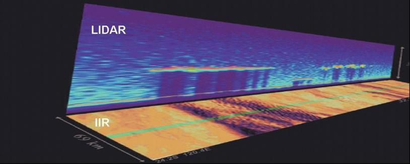 Combinaison des profils verticaux du Lidar et des données de l'imageur infra-rouge. Crédit : CNES.